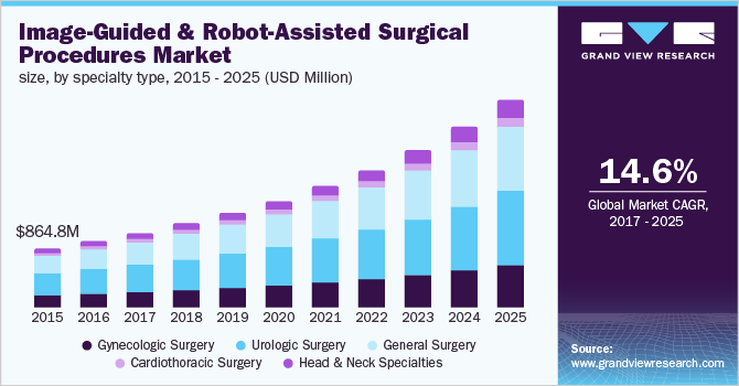 U.S. image-guided and robot-assisted surgical procedures market