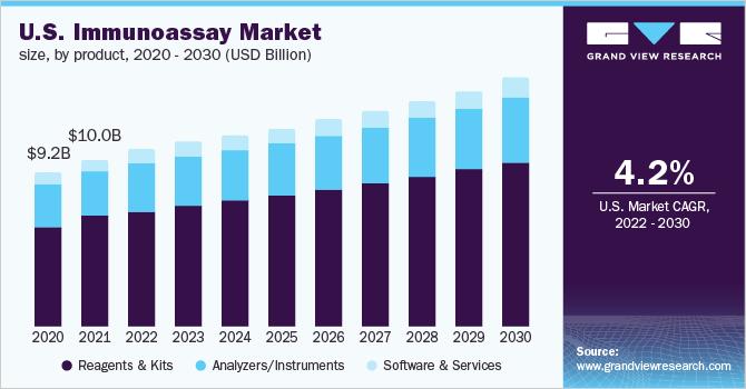 U.S. immunoassay market size, by product, 2014 - 2025 (USD Billion)