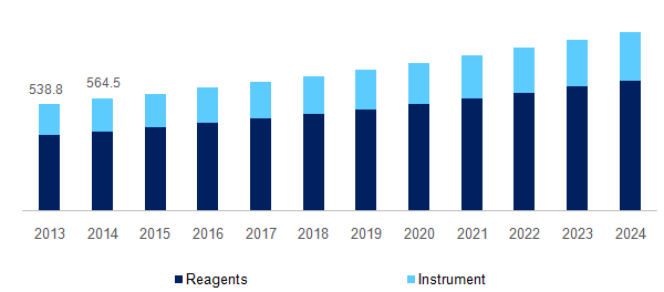 U.S. immunohematology market by product, 2013 - 2024 (USD Million)