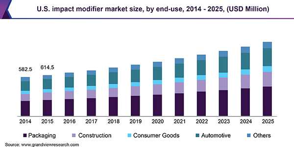 U.S. impact modifier market