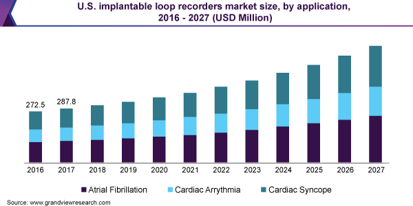 U.S. implantable loop recorders market size, by application, 2016 - 2027 (USD Million)