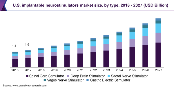 U.S. implantable neurostimulators market size, by type, 2016 - 2027 (USD Billion)