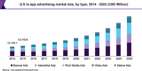 U.S in-app advertising market size, by type, 2014 - 2025 (USD Million)