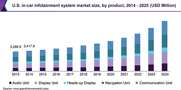 U.S. in-car infotainment system market size,by product, 2014 - 2025 (USD Million)