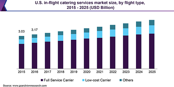 U.S. in-flight catering services market size, by flight type, 2015 - 2025 (USD Billion)
