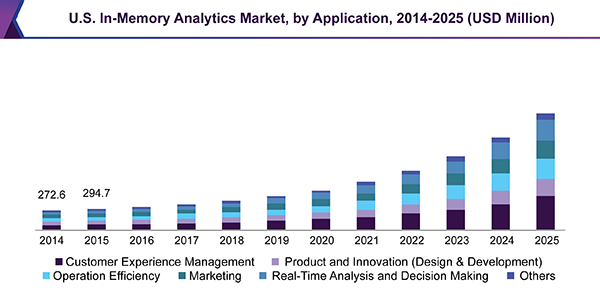 U.S. In-Memory Analytics Market, by Application, 2014 - 2025 (USD Million)