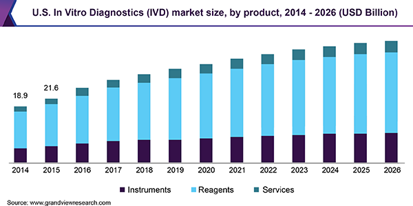 U.S. In Vitro Diagnostics (IVD) market size, by product, 2014 - 2026 (USD Billion)