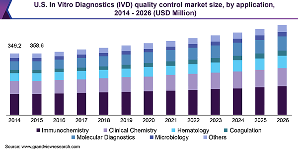 U.S. In Vitro Diagnostics (IVD) quality control market size, by application, 2014 - 2026 (USD Million)
