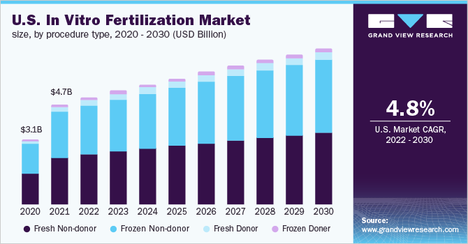U.S. in-vitro fertilization market size by instrument, 2012 - 2022 (USD Billion)