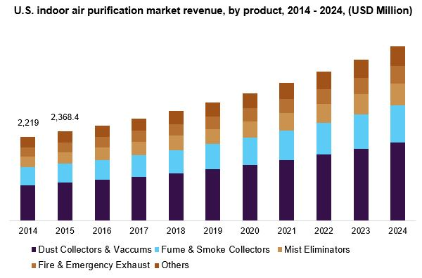 U.S. indoor air purification market