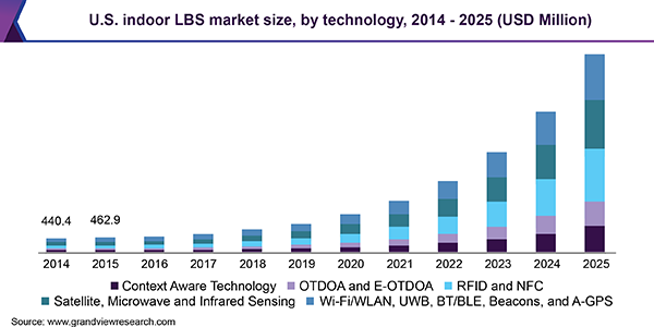 U.S. indoor LBS market size, by technology, 2014 - 2025 (USD Million)