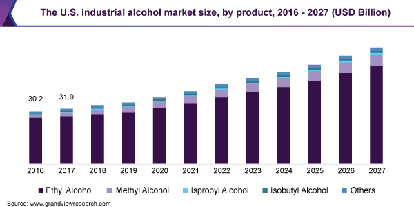 U.S. industrial alcohol market, by application, 2014 - 2025 (USD Million)