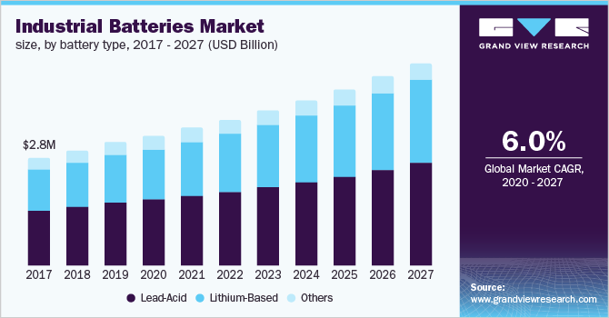 U.S. industrial batteries market size, by battery type, 2016 - 2027 (USD Billion)