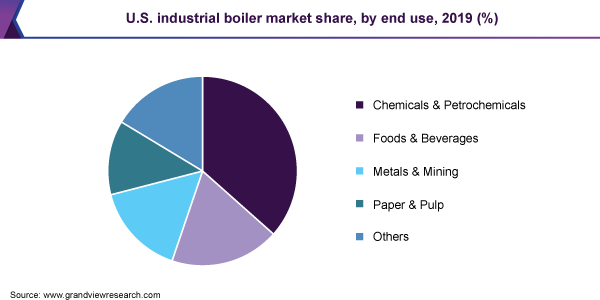 U.S. industrial boiler market share, by end use, 2019 (%)