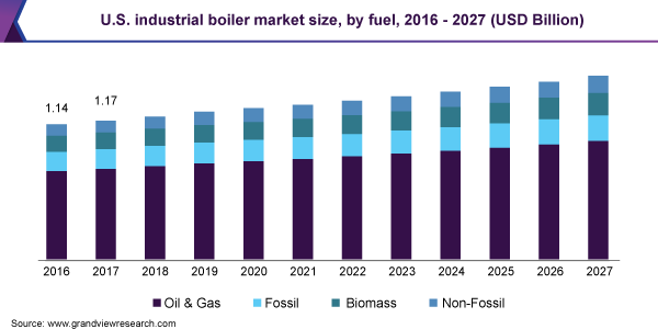 U.S. industrial boiler market size, by fuel, 2016 - 2027 (USD Billion)