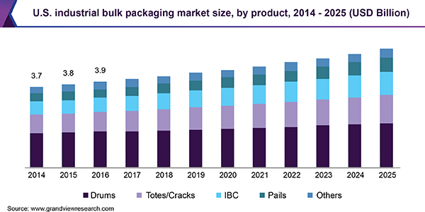 U.S. Industrial Bulk Packaging Market Size, By Product, 2014 - 2025 (USD Billion)