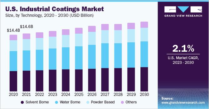 U.S. industrial coatings market, by end use, 2016 - 2027 (USD Billion)