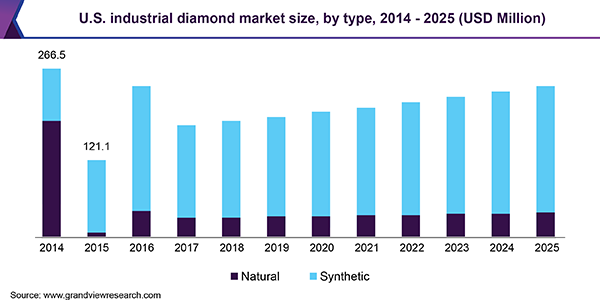 U.S. industrial diamond market size, by type, 2014 - 2025 (USD Million)