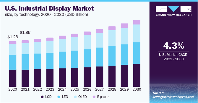 U.S. Industrial Display Market, by Technology, 2014 - 2025 (USD Billion)