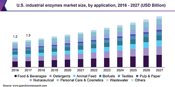 U.S. industrial enzymes market size