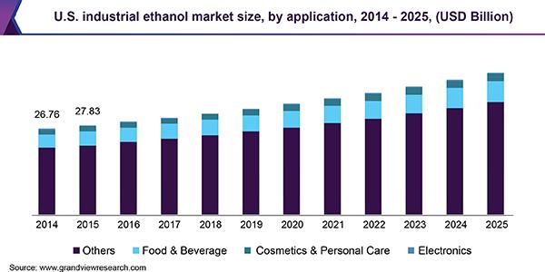 U.S. industrial ethanol market size, by application, 2014 - 2025 (USD Billion)
