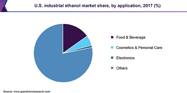 U.S. industrial ethanol market share, by application, 2017 (%)