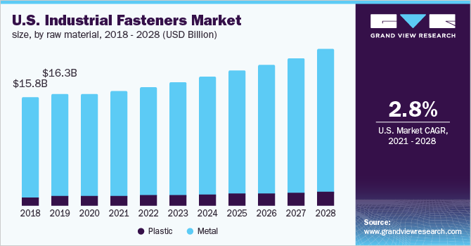 Global Industrial Fasteners Market Size | Industry Report, 2019-2025
