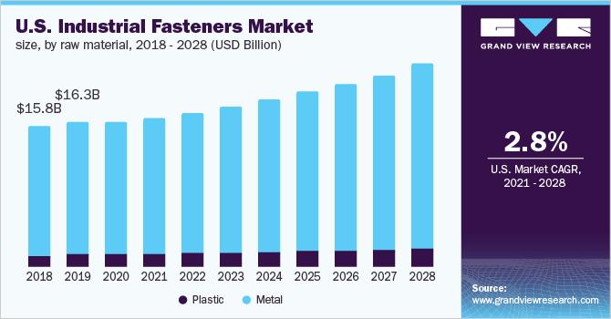 Industrial Fasteners Market Size Global Industry