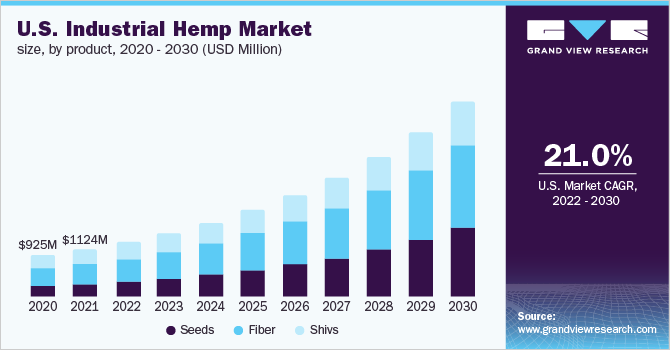 U.S. industrial hemp market size, by product, 2016 - 2027 (USD Million)