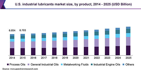 U.S. industrial lubricants market volume by product, 2014 - 2025 (Kilo Tons)
