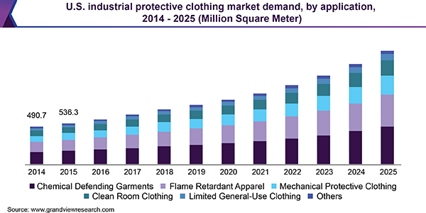 U.S. industrial protective clothing market demand, by application, 2014 - 2025 (Million Square Meter)