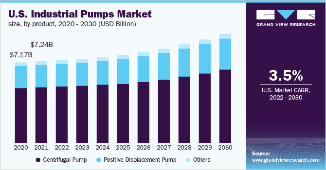 U.S. industrial pumps market