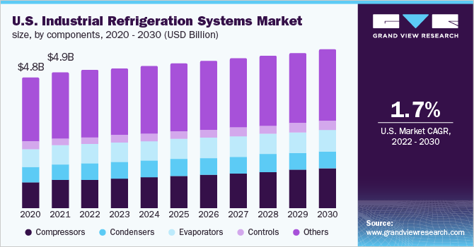 The U.S. industrial refrigeration systems market size, by component, 2016 - 2027 (USD Billion)