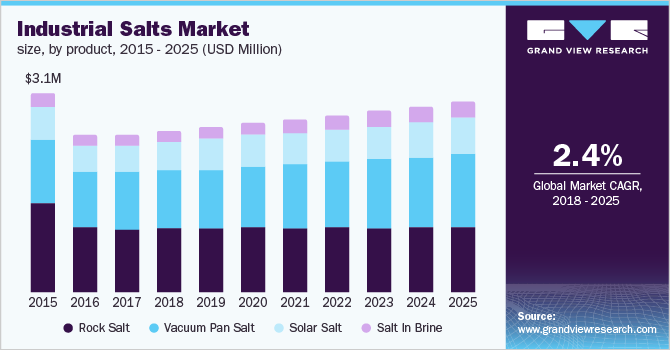 U.S. industrial salts market