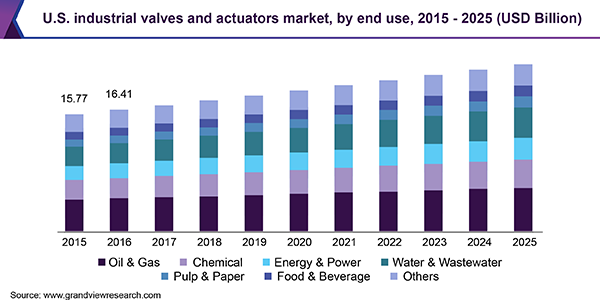 Global Industrial Valves & Actuators Market | Industry ... on