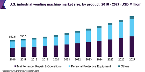 U.S. industrial vending machine market size, by product, 2016 - 2027 (USD Million)