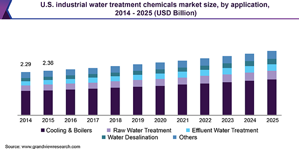 U.S. industrial water treatment chemicals market