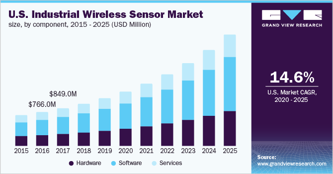 U.S. industrial wireless sensor network (IWSN) market size, by component, 2014 - 2025 (USD Million)