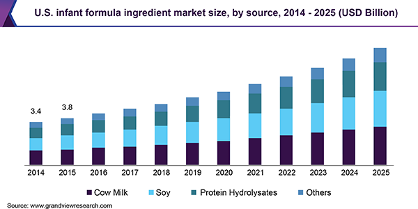U.S. infant formula ingredient Market size