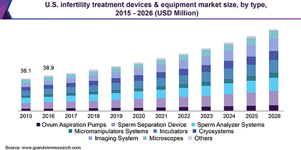 U.S. infertility treatment devices & equipment market