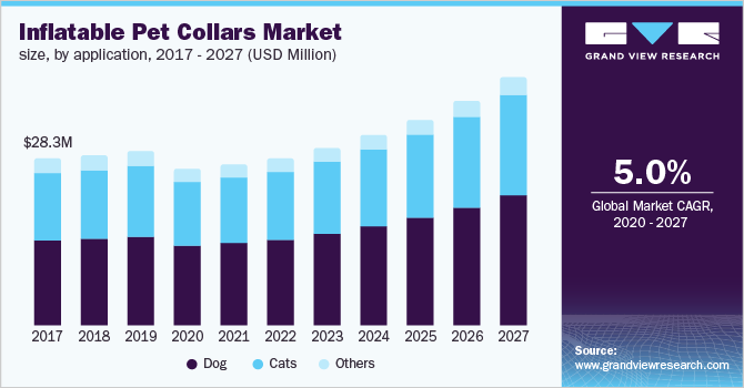 U.S. inflatable pet collars market size, by application, 2016 - 2027 (USD Million)