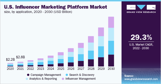 U.S. influencer marketing platform market size, by application, 2015 - 2025 (USD Billion)