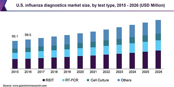 U.S. influenza diagnostics market size, by test type, 2015 - 2026 (USD Million)