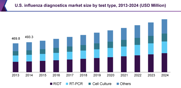 U.S.influenza diagnostics market