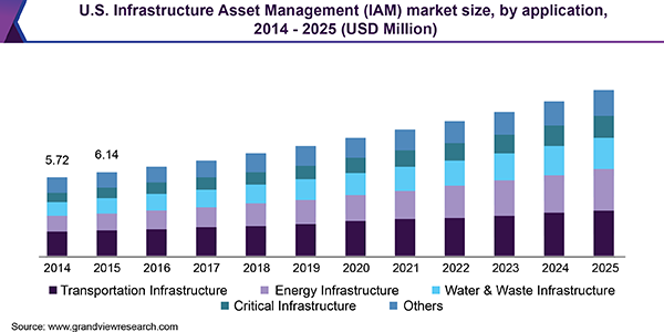 U.S. Infrastructure Asset Management (IAM) market size, by application, 2014 - 2025 (USD Million)