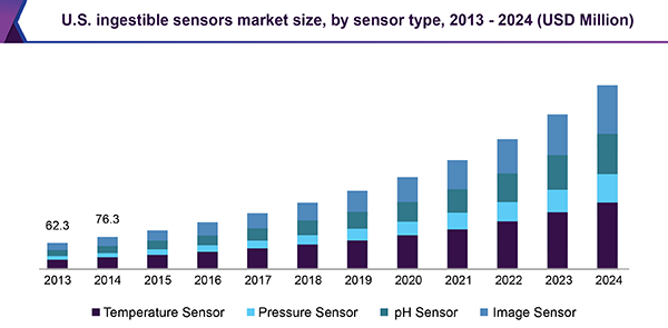 Ingestible Sensors Market Size & Share | Industry Report, 2018-2024