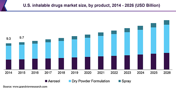 U.S. inhalable drugs market