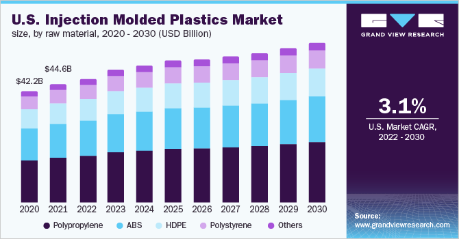 U.S. injection molded plastics market, by raw material, 2014 - 2025 (Kilo Tons)