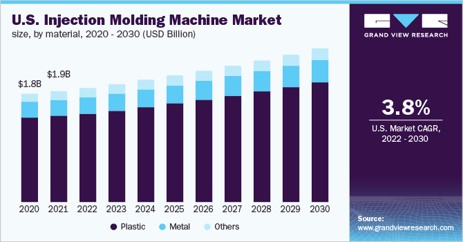 Injection Molding Machine Market Size & Share | Industry