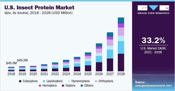U.S. insect protein market size, by application, 2014 - 2025 (USD Million)
